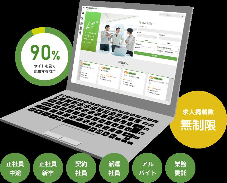 サイトを見て応募する割合90% 求人掲載数無制限