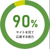サイトを見て応募する割合90%